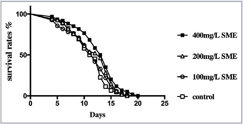 Figure 1: The survival curve of <i>Caenorhabditis elegans</i> at 25°C with various interventions. The supplementation with the high concentration (400 mg/L) of 95% ethanol extract from <i>Sophora moorcroftiana</i> seeds results in more prolonged life span extension in <i>Caenorhabditis elegans.</i> Each life span experiment was repeated at least three independent times with similar results