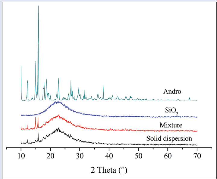 Figure 7: X-ray diffraction of Andrographolide, silica, mixture, and solid dispersion