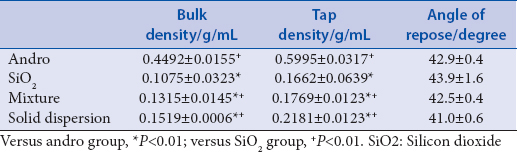 Table 3: Results of density and angle of repose (x̅±s, n = 3)