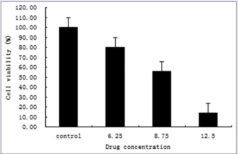 Figure 2: Effects of total alkaloids of <i>Sophora alopecuroides</i> at different concentrations on HeLa cell viability: Cell viability was determined under different concentrations of the drug (6.25, 8.75, and 12.50 mg/ml) after 24 h by Cell Counting Kit-8 viability assay