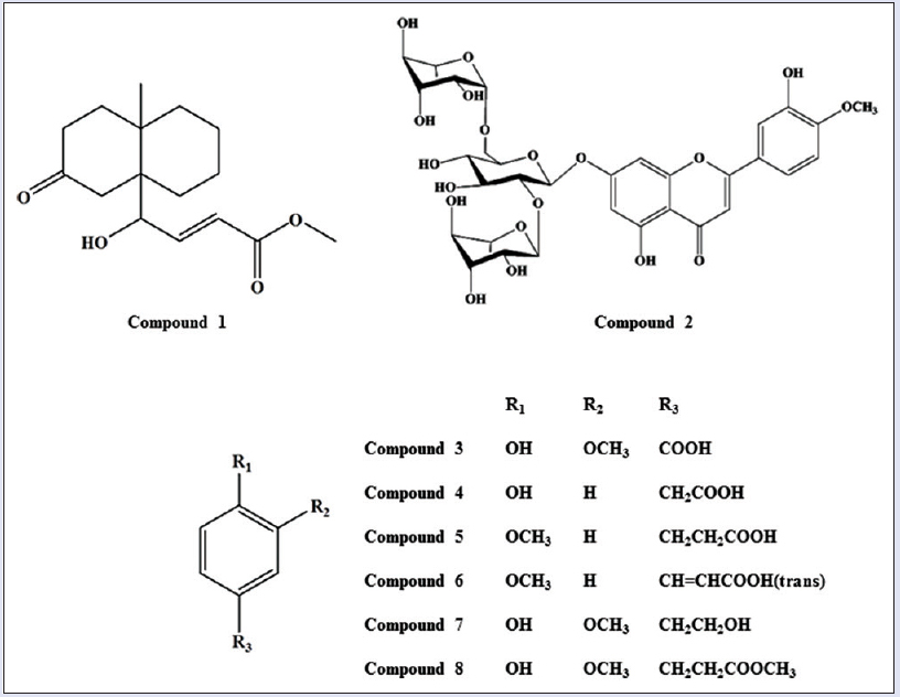 Figure 1: Chemical structures of compounds 1-8. 1: (E)-methyl-4-hydroxy-4-(8a-methyl-3-oxodecahydronaphthalen-4a-yl); 2: Diosmetin-7-O (2'',6''-di-O-α-L-rhamnopyranosyl)-β-D-glucopyranoside; 3: Vanillic acid; 4: 4-hydroxyphenyl acetic acid; 5: 4-methoxyphenyl acetic acid; 6: (E)-4-methoxycinnamic acid, 7: 3-methoxy-4-hydroxyphenylethanol 8: Methyl hydroferulate