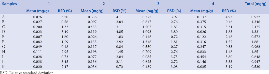 Table 4: Content of four flavonol glycosides in <i>Toona sinensis</i> leaves of various origins (<i>n</i>=3)