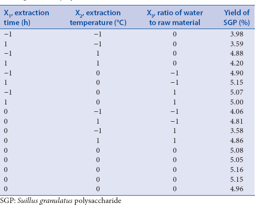 Table 2: Response surface central composite design and results for yield of Suillus granulatus polysaccharide