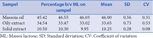 Table 1: Content of C-10 massoia lactone in massoia oils and massoia extracts