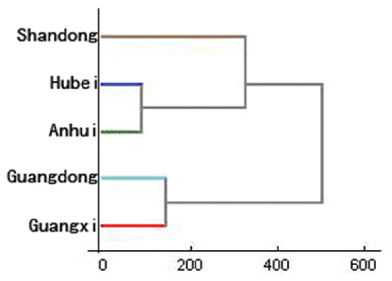 Figure 10: Clustering analysis of Muguas from different origins