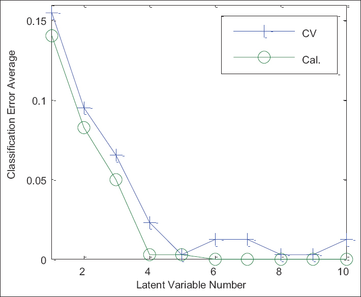 Figure 6: Effect of latent variable score on the model calibration set and prediction set