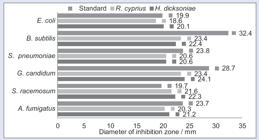 Figure 4: Antimicrobial activity as diameter of inhibition zone/mm of plant extracts