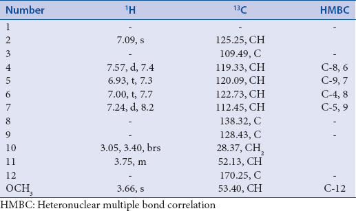 Table 1: Nuclear magnetic resonance data of compound 2 (CD<SUB>3</SUB>OD, 400 and 100 MHz)