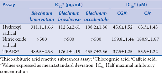 Table 1: Half maximal inhibitory concentration values of <i>Blechnum</i> extracts, chlorogenic and caffeic acid standards, in antioxidant experiments