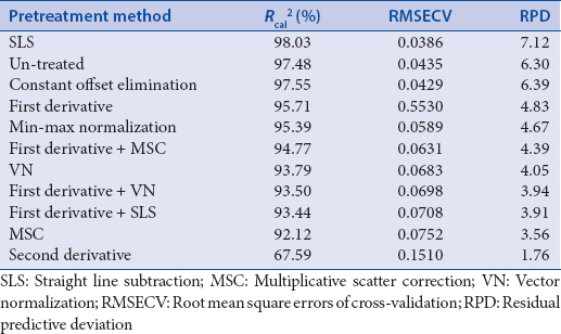Table 1: Parameters of different spectral pretreatment methods