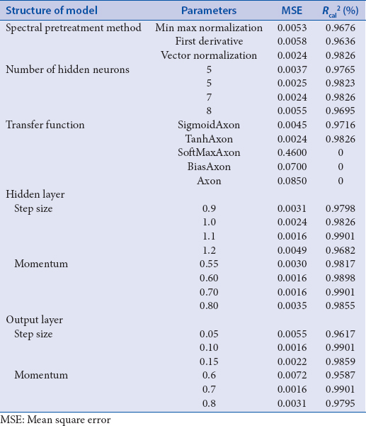 Table 3: The information of the artificial neural networks models