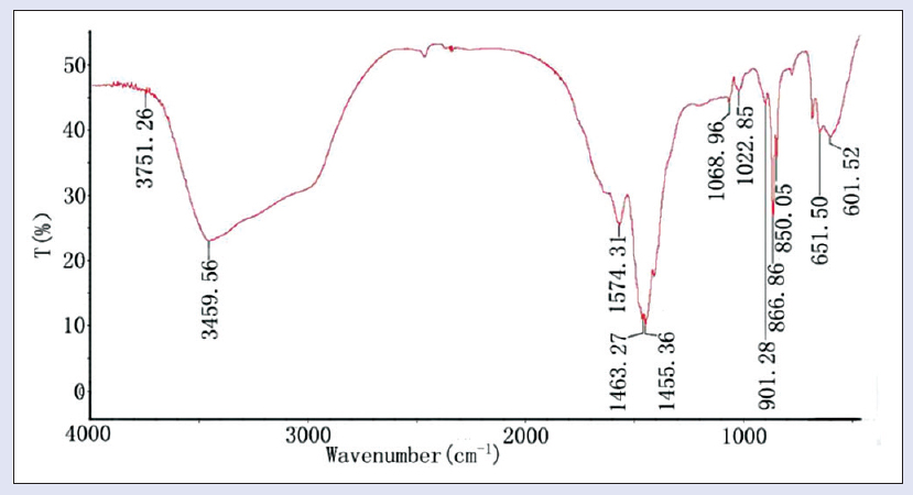 Figure 1: Fourier-transform infrared spectroscopy spectra of the polysaccharide of BPL-1