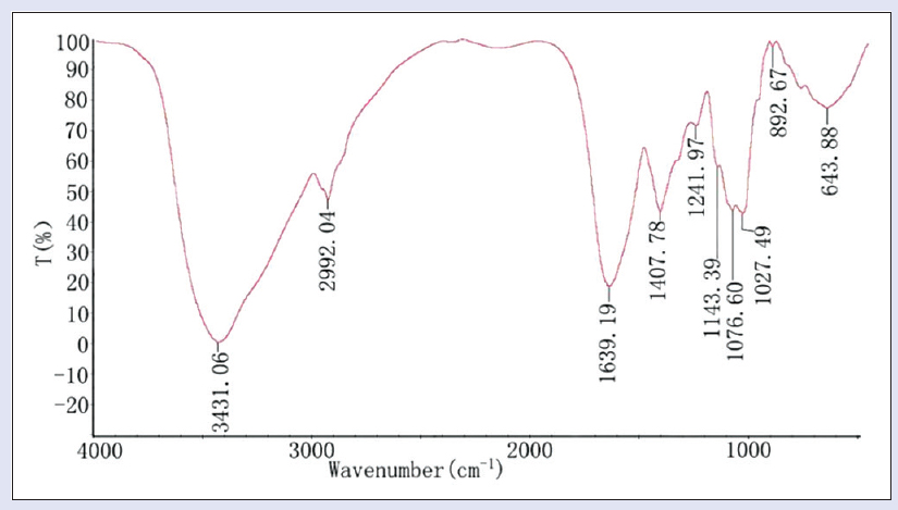 Figure 2: Fourier-transform infrared spectroscopy spectra of the polysaccharide of BPL-2