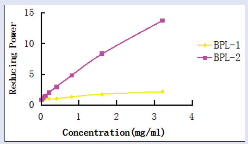 Figure 5: Reducing power of the samples