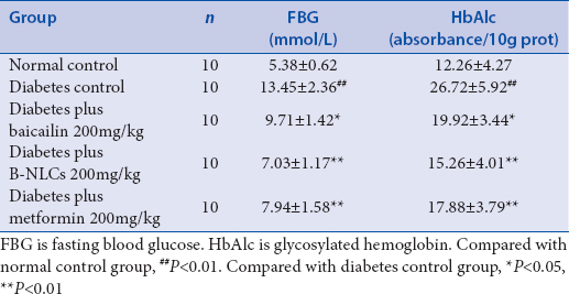 Table 2: Effect of baicalin-loaded nanostructured lipid carriers on fasting blood glucose and glycosylated hemoglobin in type 2 diabetic rats (mean±}standard deviation)