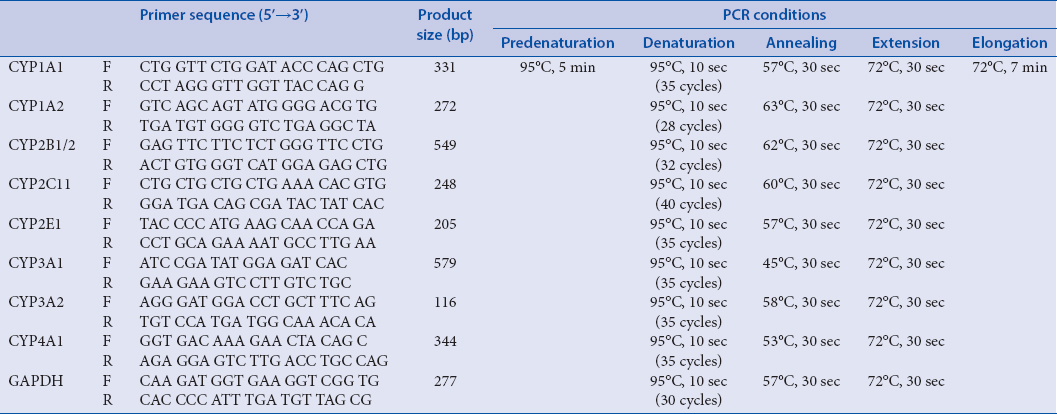 Table 2: Oligonucleotide sequences of primers used for the RT-PCR analysis and PCR conditions