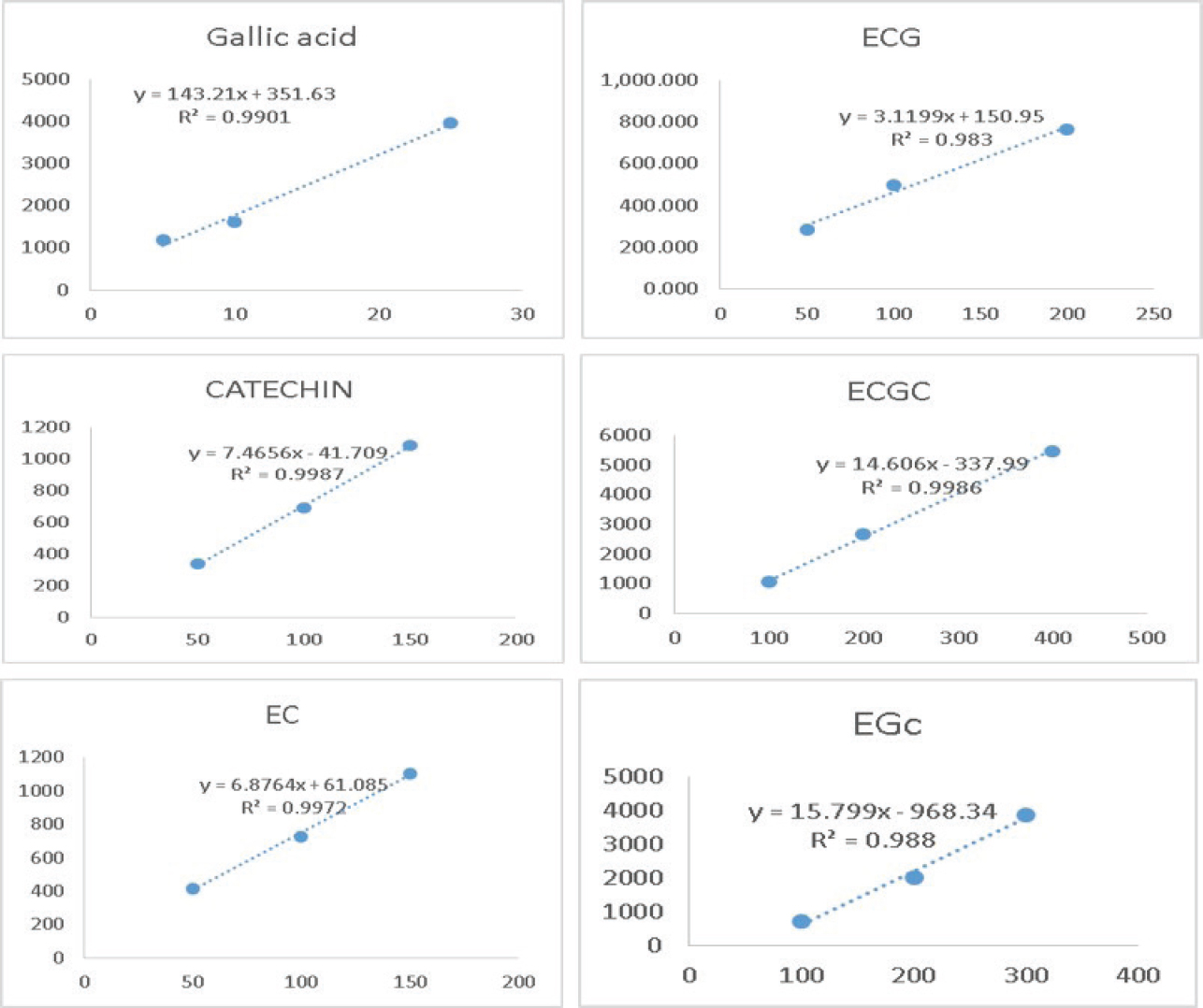 Figure 7: Linear caffeine calibration graphs for each standard concentrations (μg/mL) against the peak areas GA, Cf, C, EC, EGC, EGCG, and ECG to obtain the slope and intercept value