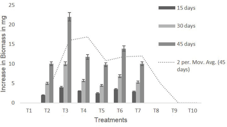 Figure 2: Increase in biomass of callus at 15 days interval periods on different treatments studied