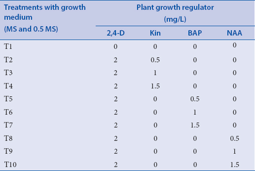 Table 1: The growth medium supplemented with MS and 0.5 MS varied proportionate of PGRs