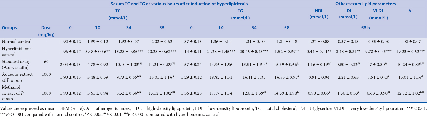 Table 1: Effect of aqueous and methanol extracts of <i>Polygonum minus</i> on lipid parameters of Poloxamer 407-induced hyperlipidemic rats