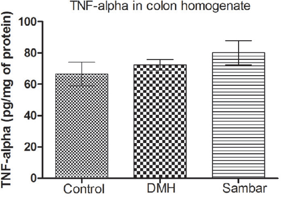 Figure 5 : TNF-alpha levels in the colon homogenate of the normal, DMH, and pretreated sambar groups. Data is represented as mean ± SEM of six values