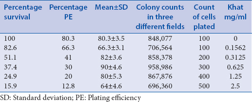 Table 1: Survival percentage plotted using numbers derived from dilution sheet. Madin-Darby Bovine Kidney cells were exposed to different concentrations of khat extract in 25 ml flasks for 3 h, trypsinized, counted, then, reseeded for clonogenic assay in 6 well-plates by suitable viable cell counts and incubated. Colonies formed in untreated cultures (48 h)