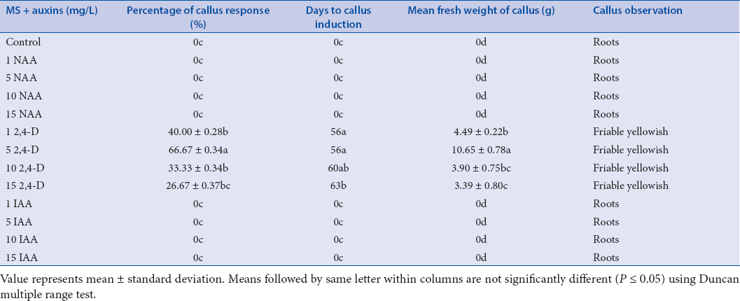 Table 1: The effect of different auxin types (NAA, 2,4-D, and IAA) on callus induction from young shoot bud explants of Safed musli after 8 weeks of culture