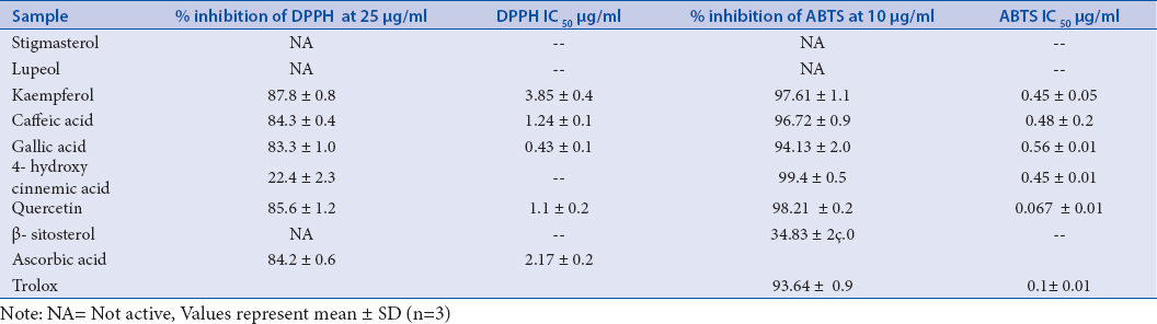 Table 1: Concentration required for scavenging DPPH and ABTS free radicals by 50% (IC<sub>50</sub>).
