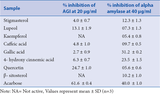 Table 2: Percentage inhibition of a-glucosidase and a- amylase activities