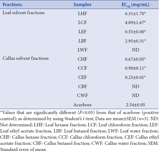 Table 1: Antiglucosidase activity of leaf and callus solvent fractions