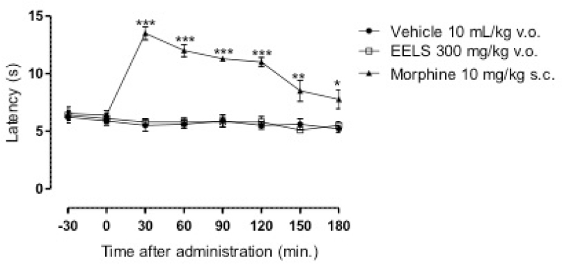 Figure 4: Effect of the ethanolic extract from leaves of <i>Lippia sidoides</i> (EELS) on pain reaction time in mice (<i>n</i> = 8). Symbols and error bars indicate means and SEM, respectively, expressed in seconds relative to the control group. Morphine (10 mg/kg) was used as a positive control. *<i>P</i> ≤ 0.05, **<i>P</i> ≤ 0.01, and ***<i>P</i> ≤ 0.001 versus the control group (vehicle).