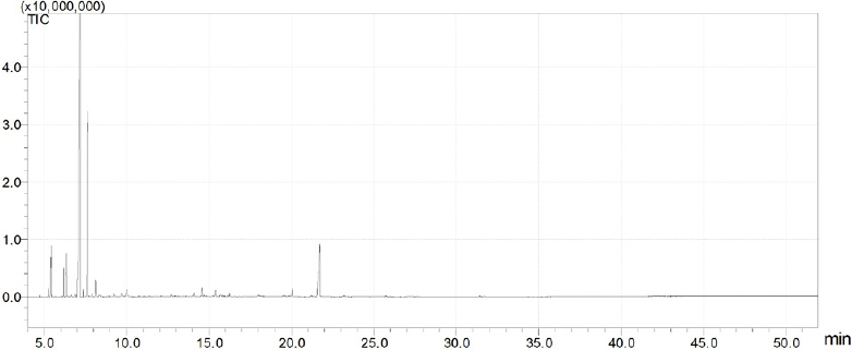 Figure 1: The gas chromatography/mass spectrometry chromatogram of the essential oil from Danggui-Zhiqiao herb-pair.