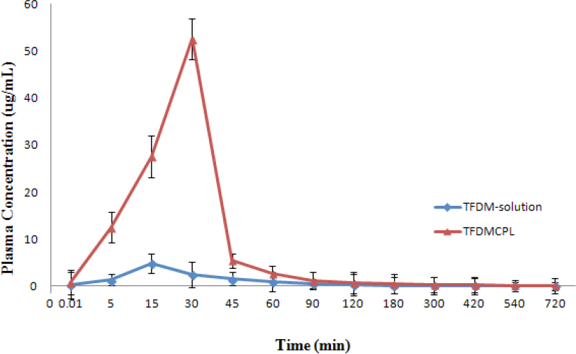 Figure 7: Mean ± SD plasma concentration-time profile of TFDM after oral administration of free TFDM solution and TFDMCPL at 300 mg/kg dose to rats