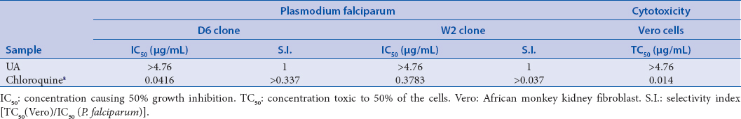 Table 2: Antimalarial and cytotoxic activity of ursolic acid (UA)
