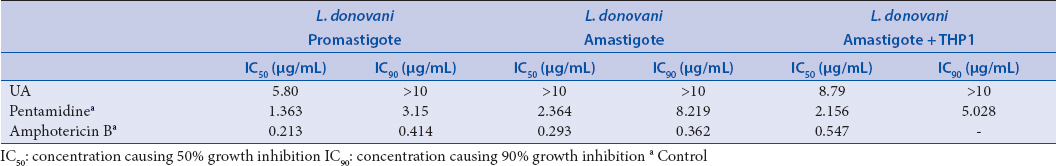 Table 3: Antileishmanial activity of ursolic acid (UA)
