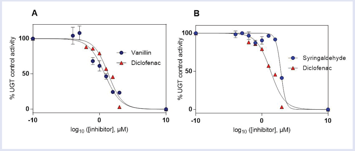 Figure 7: Inhibition of 4-MU glucuronidation in rat liver microsomes by (a) vanillin and (b) syringaldehyde compared with positive inhibitor (diclofenac). Each data point represents the means of UGT relative activity ± SD for three replicate incubations (<i>n</i> = 3). Error bars represent two-sided SD. The goodnessof-fit R<sup>2</sup> value was 0.9 or higher