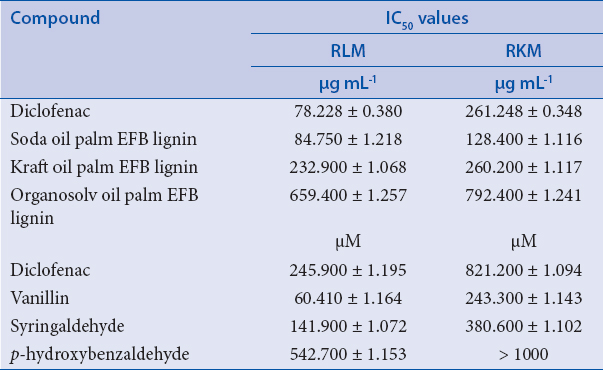 Table 2: Inhibition of <i>p</i>-NP glucuronidation in RLM and RKM by oil palm EFB lignin and its main oxidation compounds
