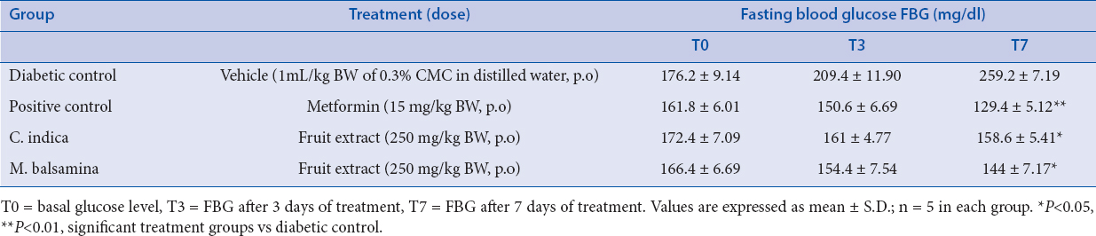 Table 1: Effect of chloroform extract of fruits of Coccinia indica and Momordica balsamina on fasting blood glucose in diabetic rats