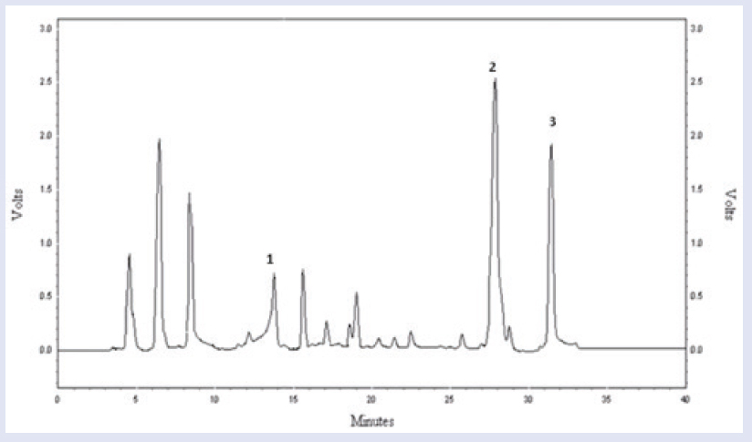 Figure 3: HPLC chromatogram of ethyl acetate fraction of whole plant of <i>Euphorbia hirta</i> (ethyl acetate fraction) recorded at 280 nm. (a) Rutin. (b) Quercetin. (c) Kaempferol