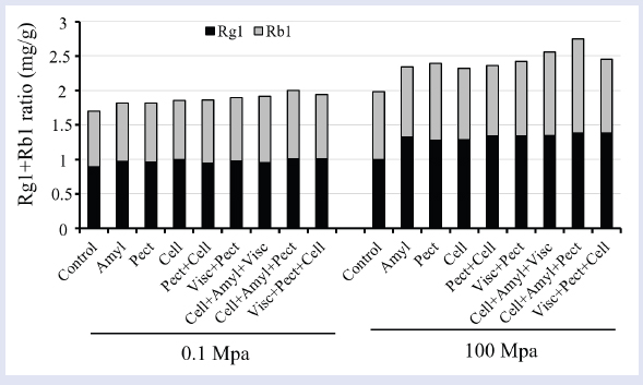 Figure 5: Ginsenoside Rg1 and Rb1 recovery during treatment with various enzymes and enzyme combinations at AP (0.1 MPa) and HHP (100 MPa) condition for 12 h at pH 4.8 and 45°C