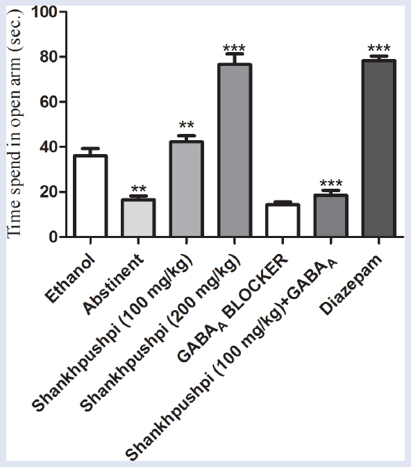 Figure 2: Effect of shankhpushpi on ethanol withdrawal anxiety using elevated plus maze. Ethanol abstinence significantly decreased (<i>P</i> < 0.001) time spend in open arm compared with ethanol-treated animals. Shankhpushpi treatment to abstinent animals significantly (100 mg/kg, <i>P</i> < 0.01 and 200 mg/kg, <i>P</i> < 0.001) increased time spend in open arm compared with abstinent animals. Diazepam also significantly increased time spend in open arm over abstinent and ethanol-treated groups (<i>P</i> < 0.001). Animals treated with shankhpushpi in the presence of GABA<sub>A</sub> blocker spent significantly less time in the open arm (<i>P</i> < 0.001) compared with abstinent animals.