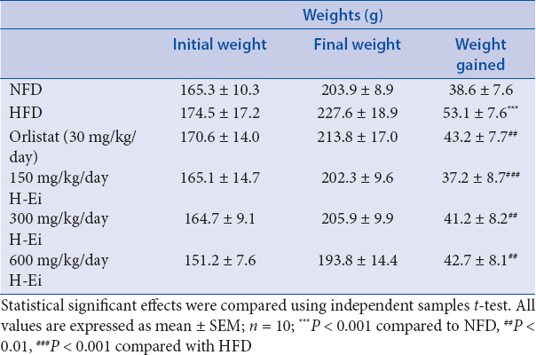 Table 4: Effects of H-Ei on the body weight in Sprague--Dawley female rats before and after 14 days of treatment