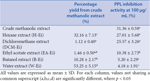 Table 1: Percentage yield and PPL inhibitory activity of different solvent extracts of <i>E. indica</i>