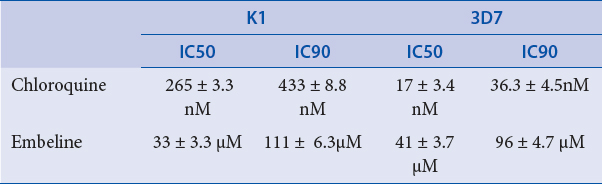 Table 1: Results of drug sensitivity assay for chloroquin and embelin against <i>Plasmodium falciparum</i> K1 and 3D7. Embelin's IC<sub>50</sub> and IC<sub>90</sub> were in the micromolar while those of CQ were in the nano-molar range.