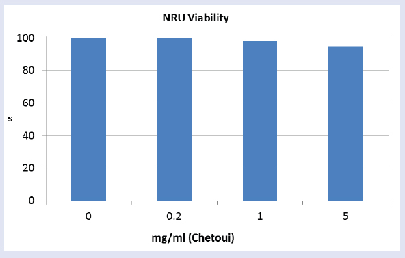 Figure 3: Example of NRU test results for the extract from Chetoui.