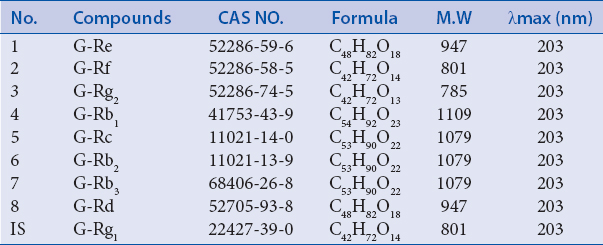 Table 1: Information of 9 ginsenosides