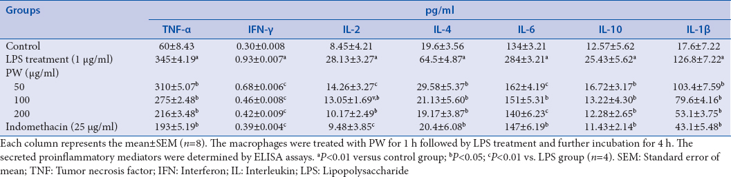 Table 2: Modulatory effects of PW on tumor necrosis factor-alpha, interferon gamma, interleukin-2, interleukin-4, interleukin-6, interleukin-10, and interleukin-1ß in activated RAW264.7 macrophages