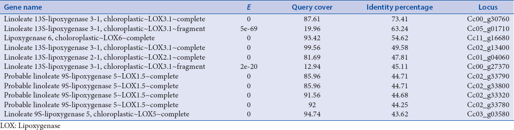 Table 4: Matches obtained for lipoxygenase in <i>Coffea canephora</i> genome from coffee genome hub database. <i>Arabidopsis thaliana</i> protein sequence AAF97315.1 was used as query