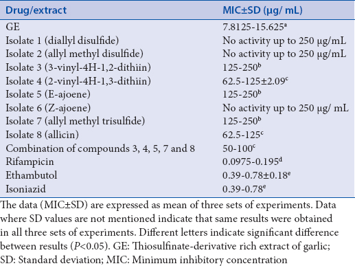 Table 1: Anti-tubercular activities of thiosulfinate-derivative rich extract of garlic, isolates and standard drugs against Mycobacterium tuberculosis H37Rv by Resazurin Microtitre Plate Assay method
