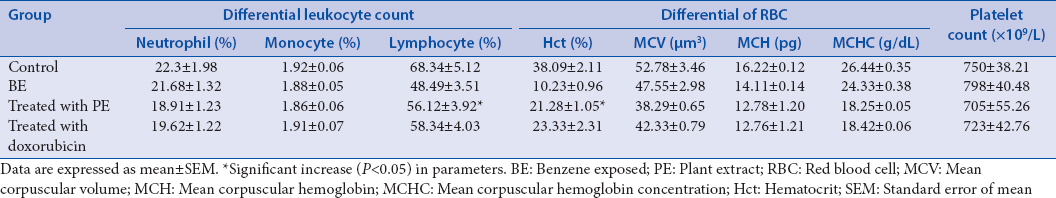 Table 5: Variation of different blood parameters among benzene-exposed mice and treated with plant extract (<i>Saraca asoca</i>) and doxorubicin group